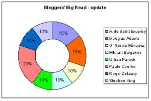bloggers_big_read2